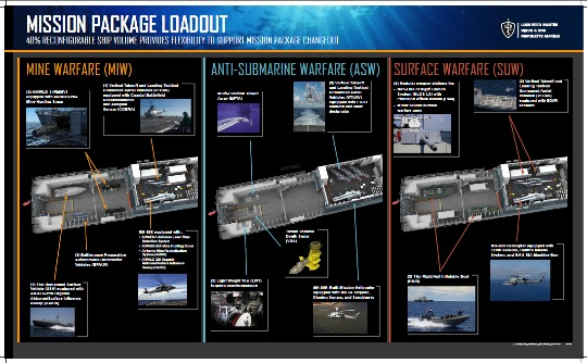 LCS Mission Package Modules