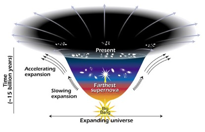 changes in expansion rate since beginning of universe